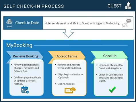 Hotel Self Check-in System | PMS Integration
