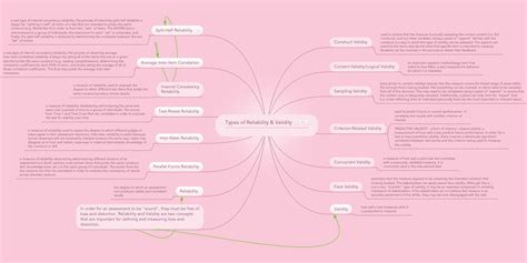 Types of Reliability & Validity   MindMeister Mind Map