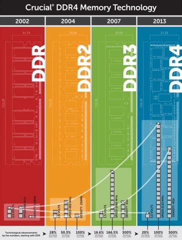 DDR4 Memory Benefits for New Computers