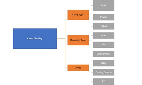 Cloud Gaming Market by Cloud Types and Streaming Types