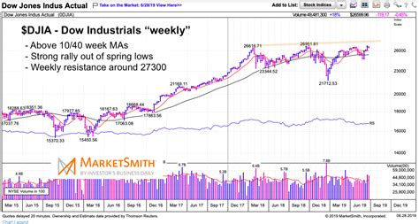 Is The Stock Market Ready For A Major Breakout? - See It