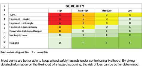 One Size Does Not Fit All in Food Safety - Quality