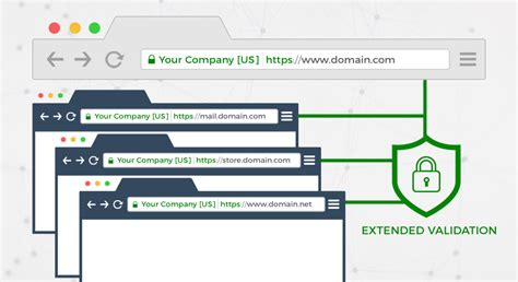 Tips to use EV SSL for Main Domain and for Subdomains