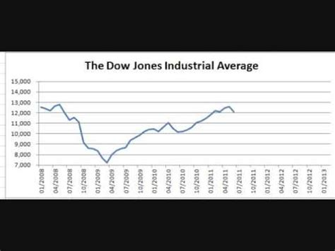 Chart: The Dow Jones Industrial Average Since 2008 - YouTube
